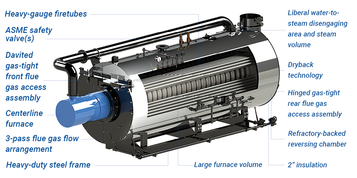 Victory EnergyDryback Firetube Boilers: FRONTIER® Series - Victory ...